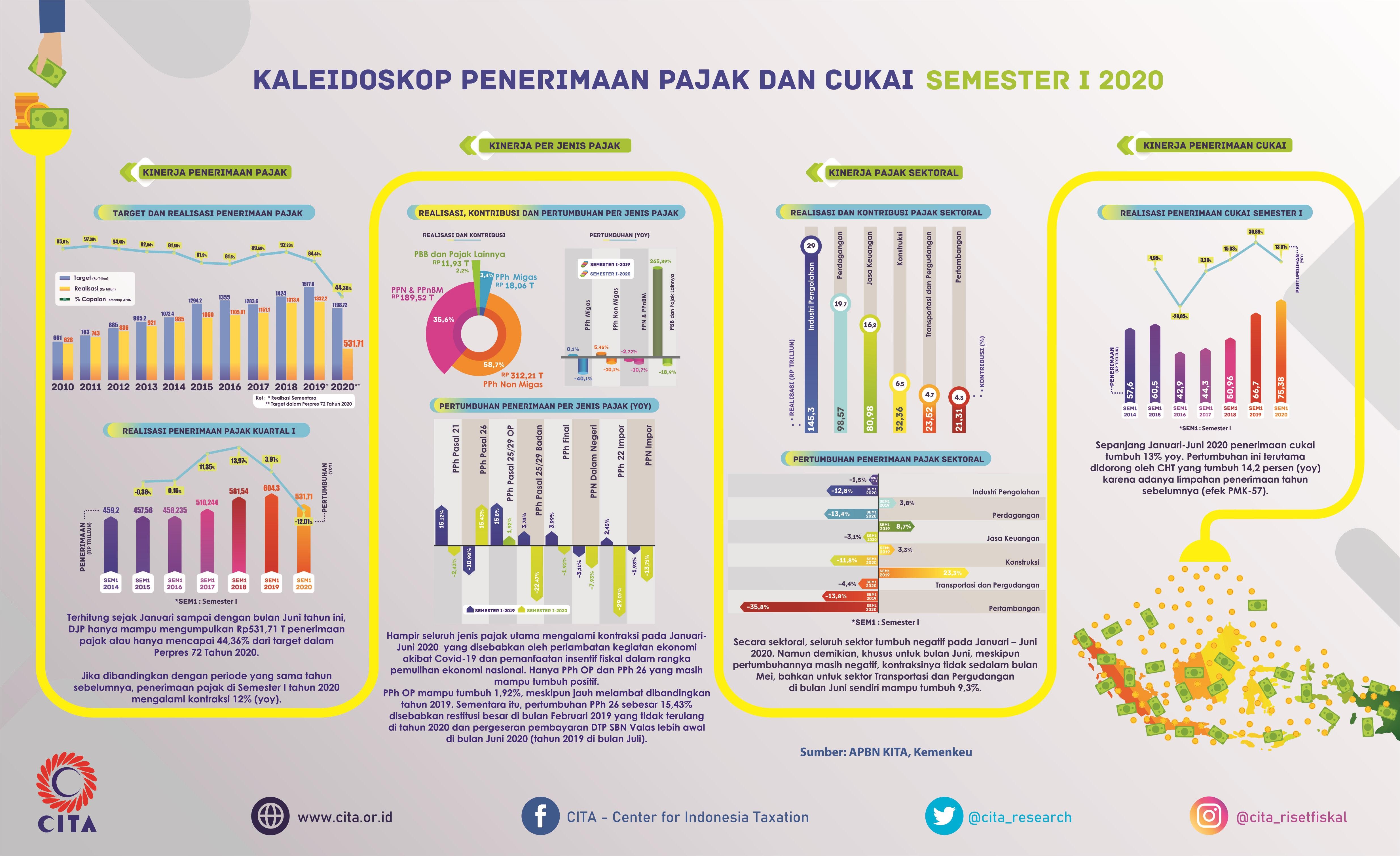 Kaleidoskop Penerimaan Pajak dan Cukai Semester I - 2020